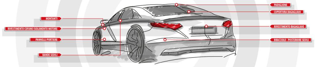 TEXNO Automobile_ITA